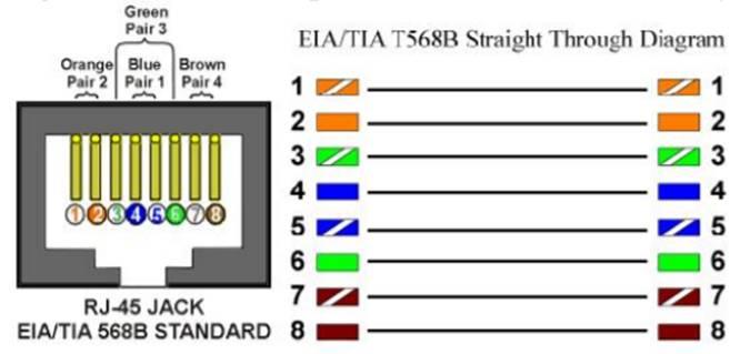cat 6 connector wiring diagram 568a 568b zapojen   dle ansi tia eia 568 lancomat cz  zapojen   dle ansi tia eia 568 lancomat cz