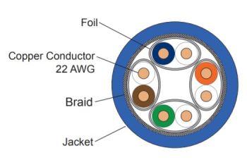 LEVITON 126-SFS8D-5LS kabel S/FTP, AWG22, kat. 8, LSZH (modrý), Dca, balení 500m