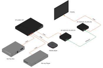 ATLONA LAN-AT-HDR-EX-70-2PS sada RX/TX HDBaseT extenderu pro přenos HDMI po Cat6A/Cat7 (přijímač/vysílač), HDR