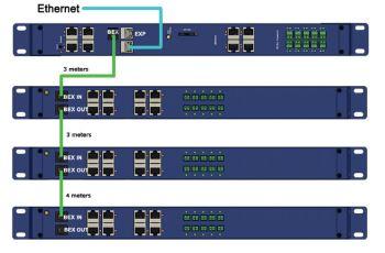 CONTEG RAMOS ULTRA EX-I8 rozšiřující modul pro RAMOS ULTRA ACS, přidává 8 inteligentních portů
